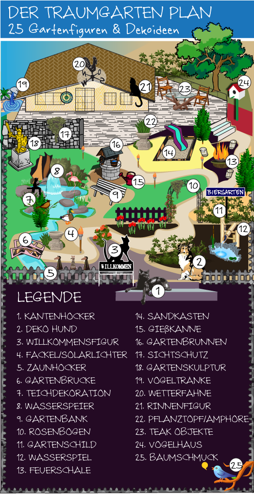 25 Gartenfiguren und Dekoideen zum Traumgarten
