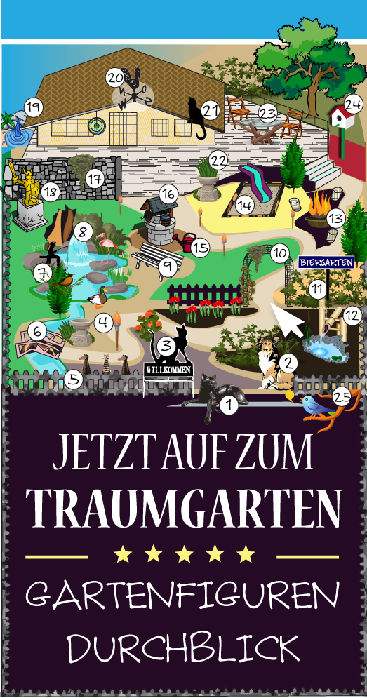Gartenfiguren Traumgarten Plan